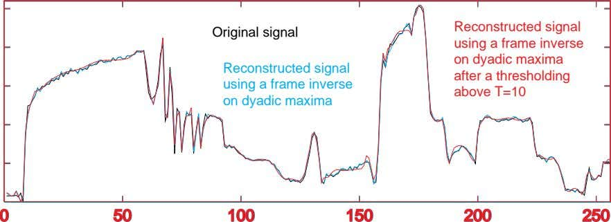 Original signal Reconstructed signal using a frame inverse on dyadic maxima Reconstructed signal using a
