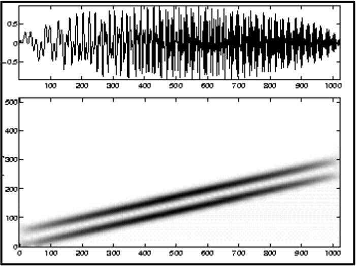 sum of two parallel linear chirps with its spectrogram. Now a synthetic signal which is the