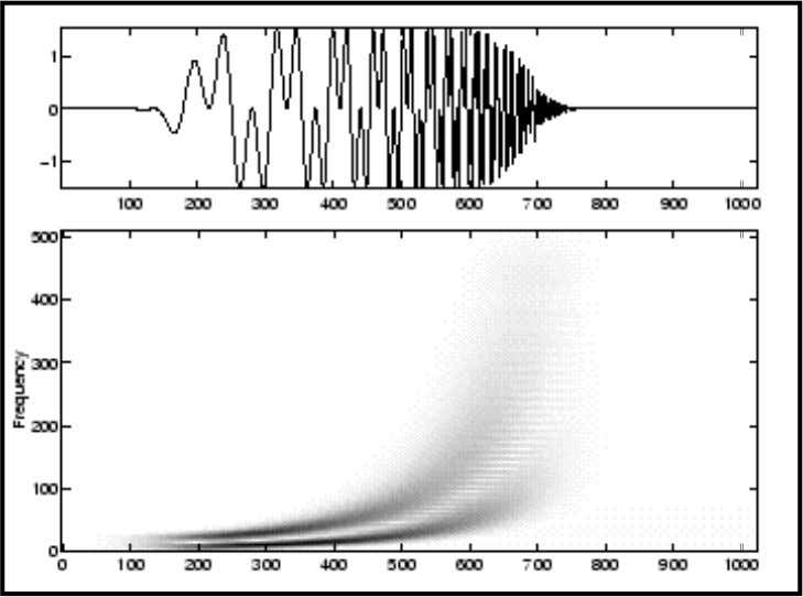 "Spectrogram Examples The ""instantaneous frequencies"" are well tracked in the first example. On the contrary, the"