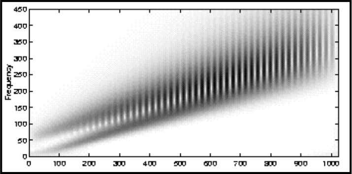 the frequency resolution of the transform decreases. Here is the normalized scalogram and the complex phase