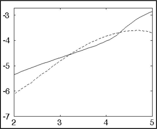 to the singularity at t=108. Fine scales are on the left. For t=14, the slope is