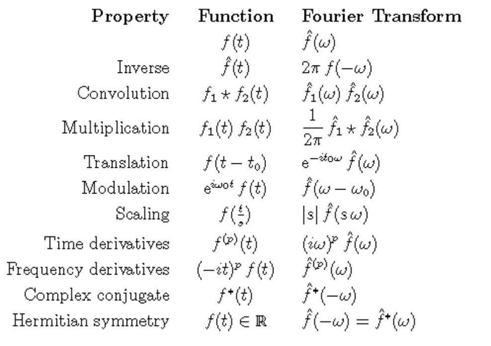 transform Algebraic Properties of the Fourier Transform