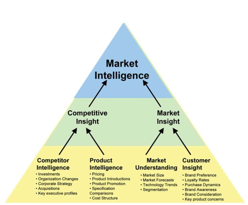 Market intelligence yields an ongoing and comprehensive understanding of the market. Each of the four knowledge