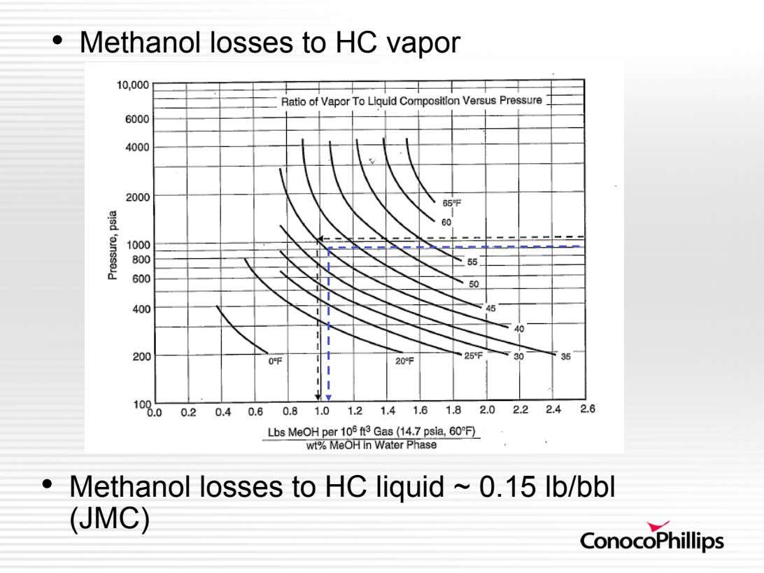 •   Methanol losses to HC vapor •   Methanol losses to HC liquid ~