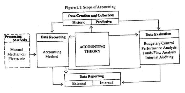 Accounting Framework Source: Adapted from R.J. Bull, Accounting in Business, Butterworths, London, 1969,p.2. activity of