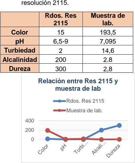 resolución 2115. Rdos. Res Muestra de 2115 lab. Color 15 193,5 pH 6,5-9 7,095 Turbiedad 2
