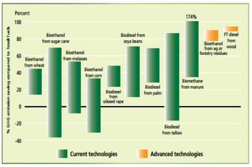 and the last consumption and utilization of substances. Fig.2: Life-cycle GHG balance of different conventional and