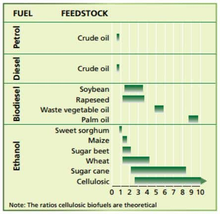 the measure of energy as was needed for its formation. Fig.1: Fossil energy balances for liquid
