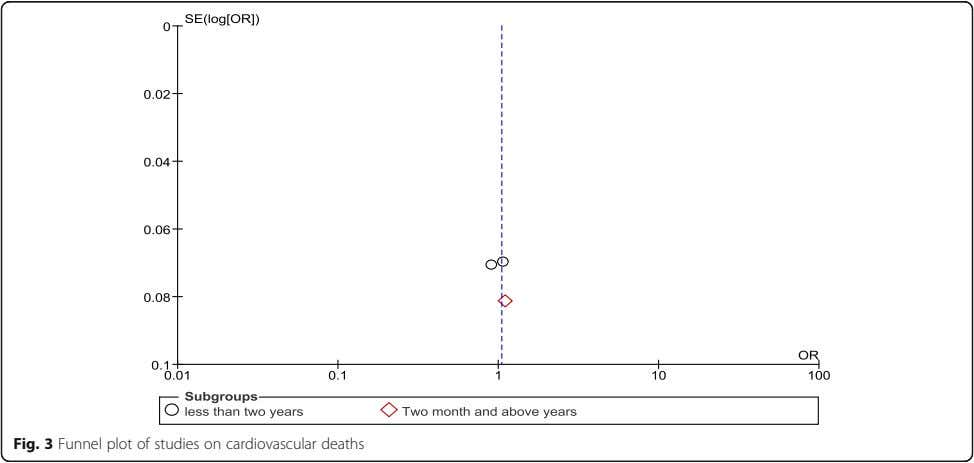 Fig. 3 Funnel plot of studies on cardiovascular deaths
