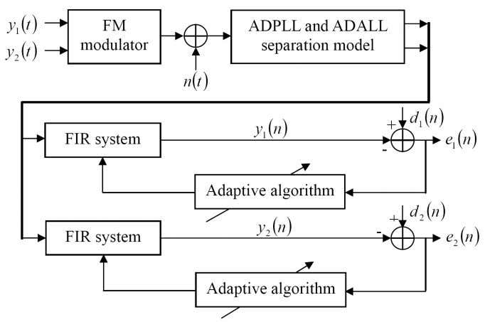 of the ADPLL and ADALL discrete output signals. Figure 7. The separation system for the ADPLL