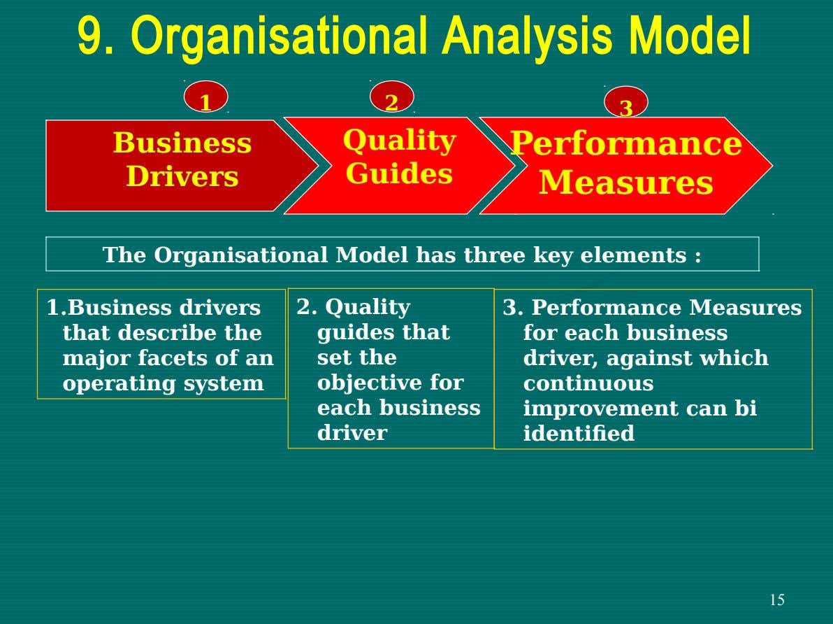 9. Organisational Analysis Model 1 2 3 Business Quality Performance Drivers Guides Measures The Organisational Model