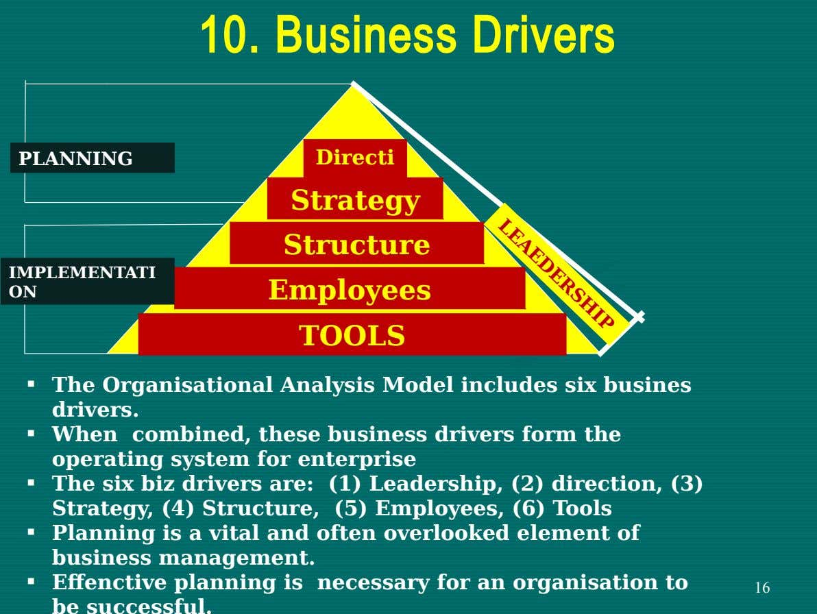LEAEDERSHIP 10. Business Drivers PLANNING Directi on Strategy Structure IMPLEMENTATI ON Employees TOOLS  The Organisational