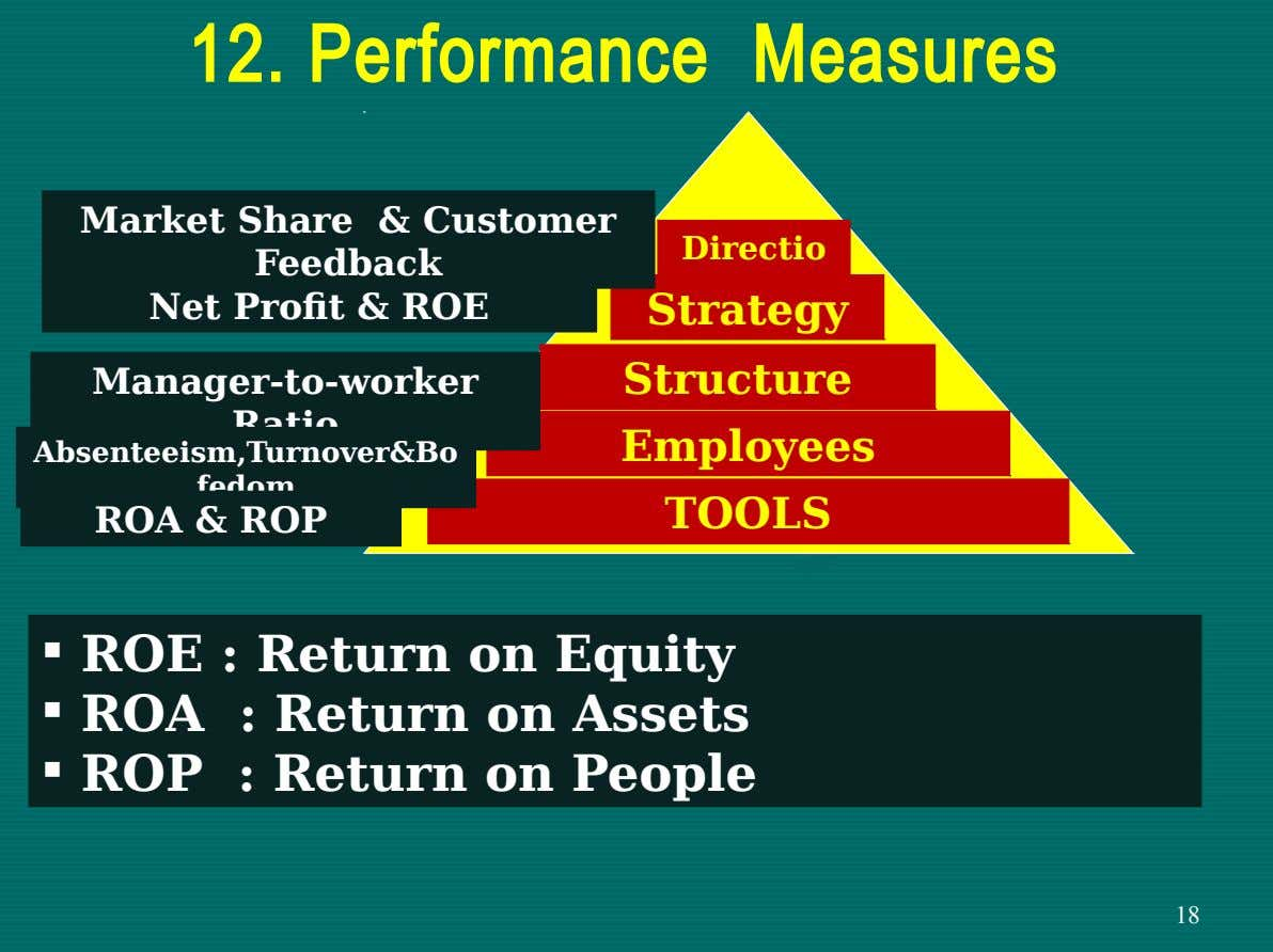 12. Performance Measures Market Share & Customer Feedback Net Profit & ROE Directio n Strategy Manager-to-worker