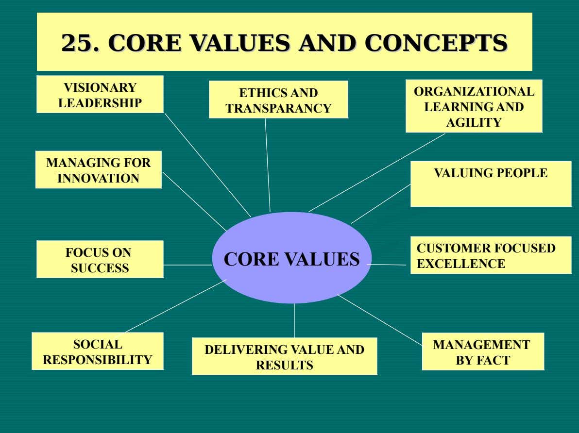 25. 25. CORE CORE VALUES VALUES AND AND CONCEPTS CONCEPTS VISIONARY ETHICS AND VISIONARY ETHICS AND