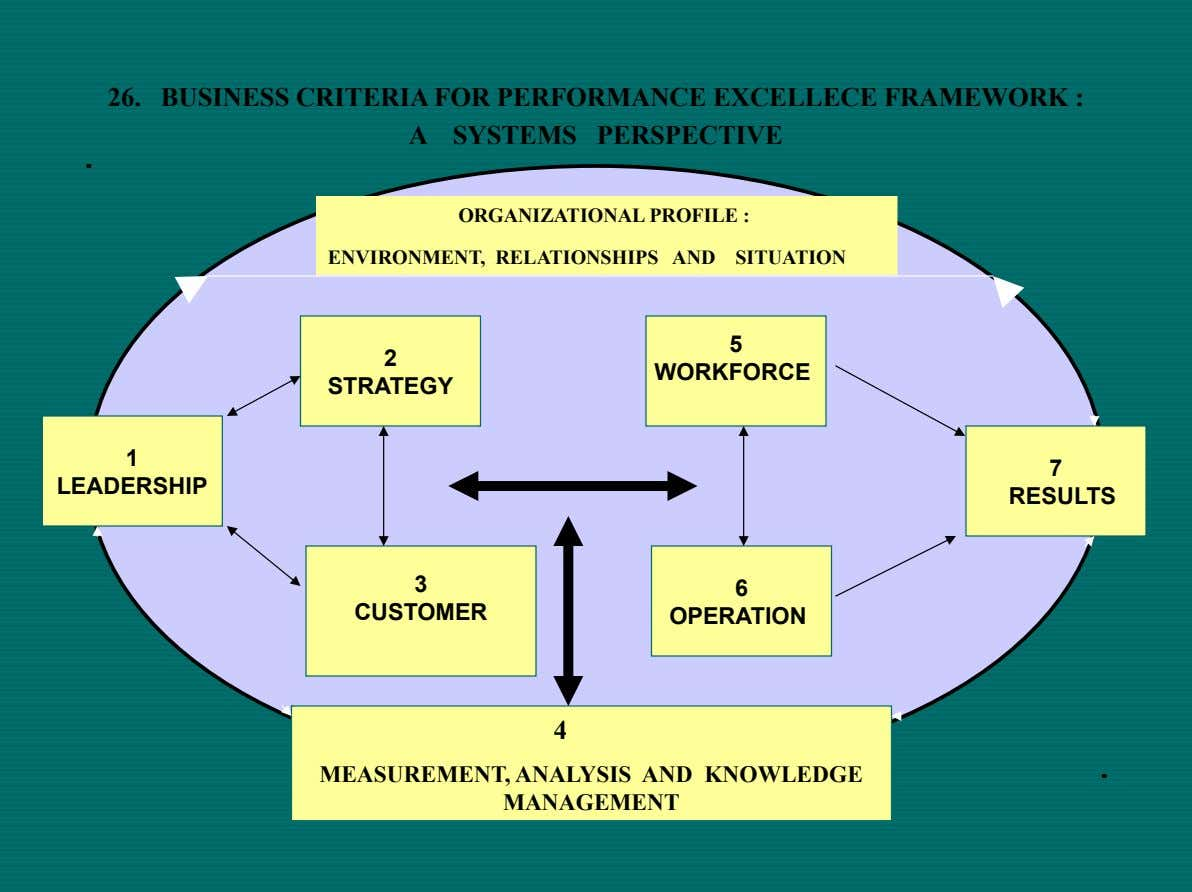 26. BUSINESS CRITERIA FOR PERFORMANCE EXCELLECE FRAMEWORK : A SYSTEMS PERSPECTIVE ORGANIZATIONAL PROFILE : ENVIRONMENT, RELATIONSHIPS