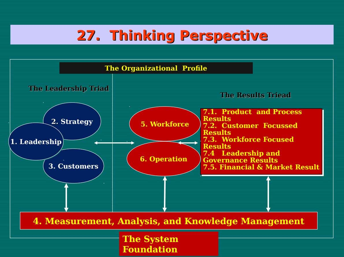 27. 27. Thinking Thinking Perspective Perspective The The Organizational Organizational Profile Profile The The Leadership Leadership