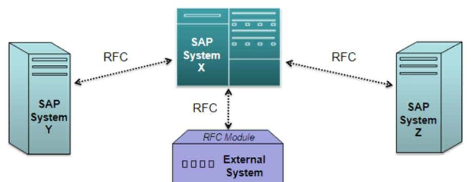 What is RFC? For business applications, it is necessary to communicate and exchange information (in pre-