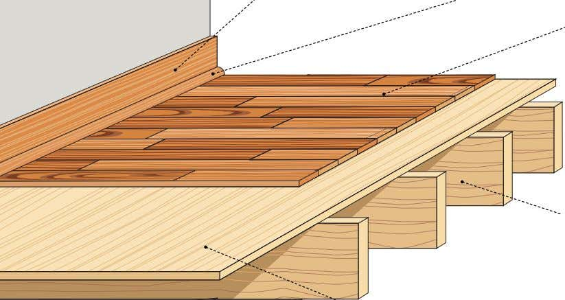 it meets the floor; its cross-section is a quarter circle. subfloor Planks or plywood laid on