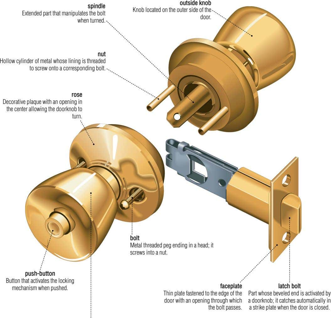 spindle Extended part that manipulates the bolt when turned. outside knob Knob located on the