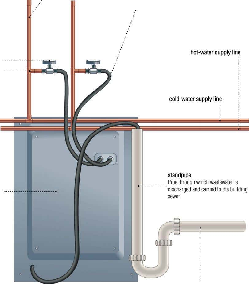 hot-water supply line cold-water supply line standpipe Pipe through which wastewater is discharged and carried