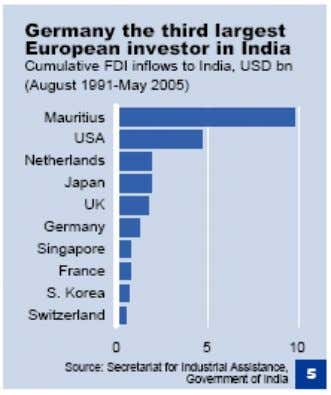 VI. Comparison of India's FDI Inflows with some countries In this section, FDI inflows to India
