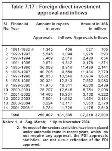 The following table [17] shows the approvals and inflows of FDI in India from the fiscal