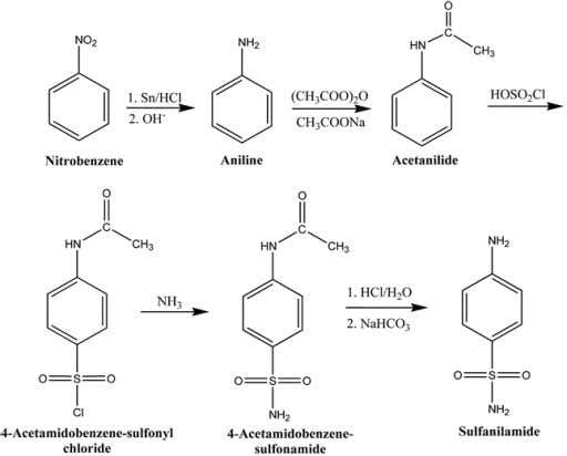 Advanced technologies 6(1) (2017) 58-71 Figure 4. Schematic representation of the sulfanilamide synthesis Antimicrobial