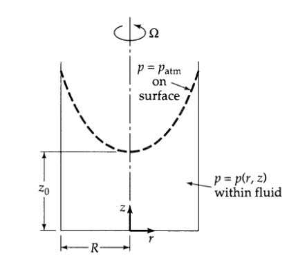 Example – Surface of Rotating Liquid • • • Liquid of constant density and viscosity in