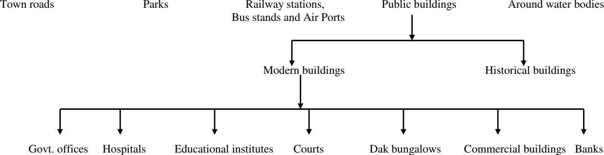 Town roads Parks Railway stations, Bus stands and Air Ports Public buildings Around water bodies