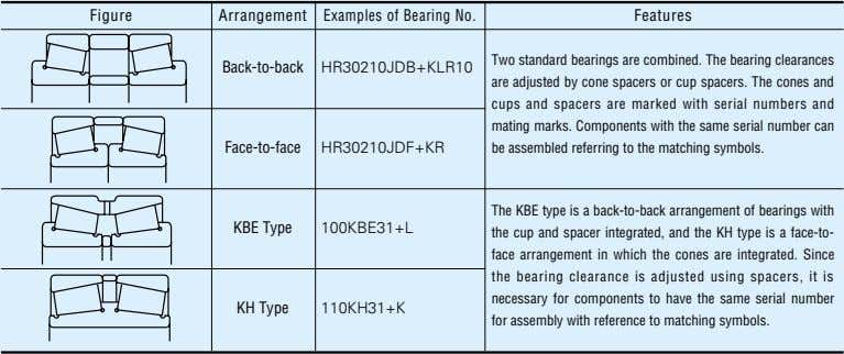Figure Arrangement Examples of Bearing No. Features Back-to-back HR30210JDB+KLR10 Face-to-face HR30210JDF+KR Two