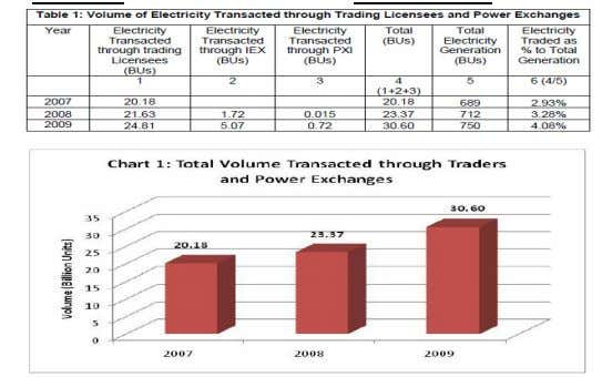 starved utilities got the much needed Exhibit 1 Source: CERC power. Further, the Central Government and