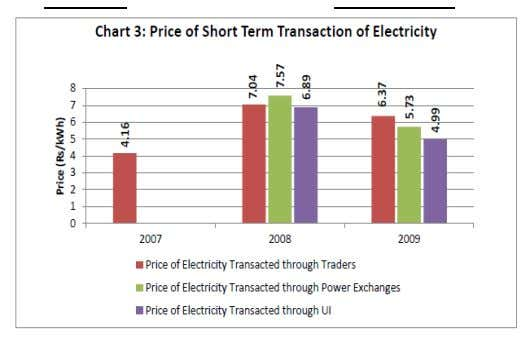 year power prices also reduced in the Exhibit 3 Source-CERC 2009(Exhibit-3), even though the price of