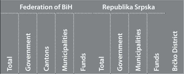Federation of BiH Republika Srpska Total Government Cantons Municipalities Funds Total Government Municipalities