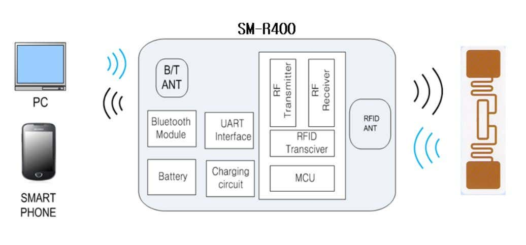 4. System Composition Diagram Bluetooth Mode