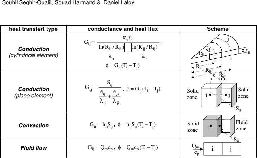 Souhil Seghir-OualiI, Souad Harmand & Daniel Laloy heat transfert type conductance and heat flux Scheme