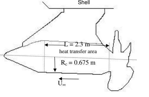 Shell L = 2.3 m heat transfer area R c = 0.675 m U ∞