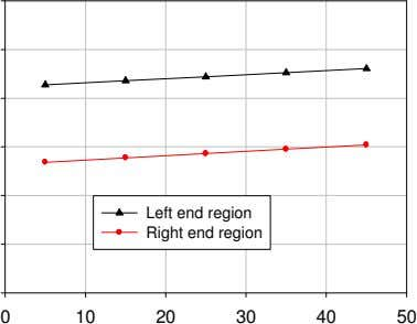 Left end region Right end region 0 10 20 30 40 50