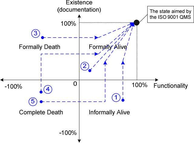 Figure 3: Transition from Initial State to Ideal State Figure 4: Directions to Formulate an Implementation