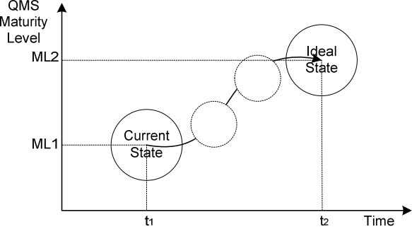QMS. Each of the transitions in Figure 4 is discussed below. Figure 3: Transition from Initial