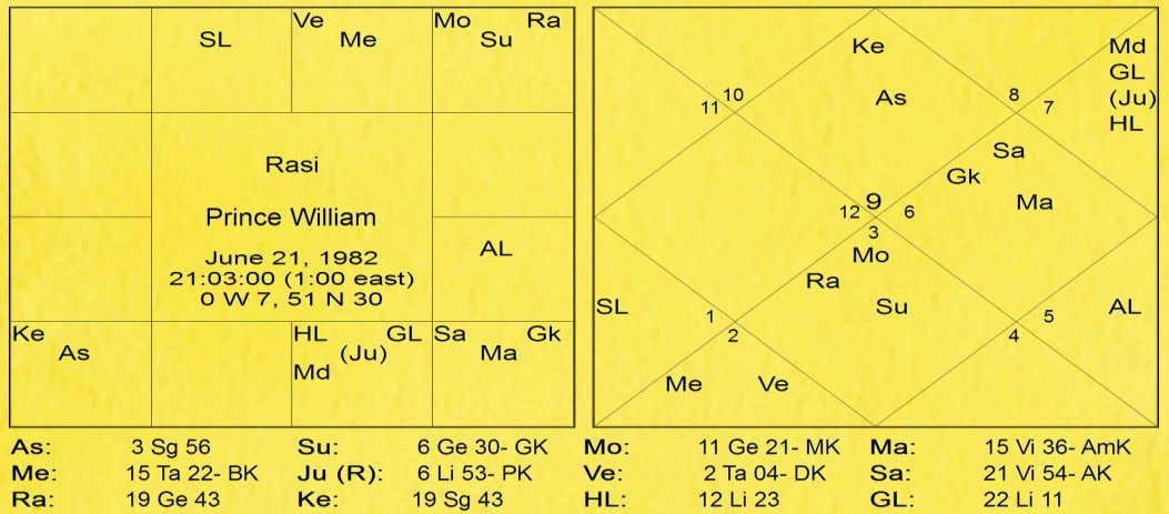 indication of fate and destiny. Prince William's Chart N ow let's look at Prince William's chart