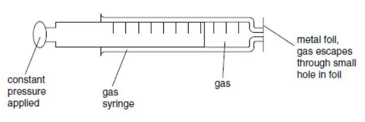 can be used to measure the rate of diffusion of a gas. (i) What measurements would