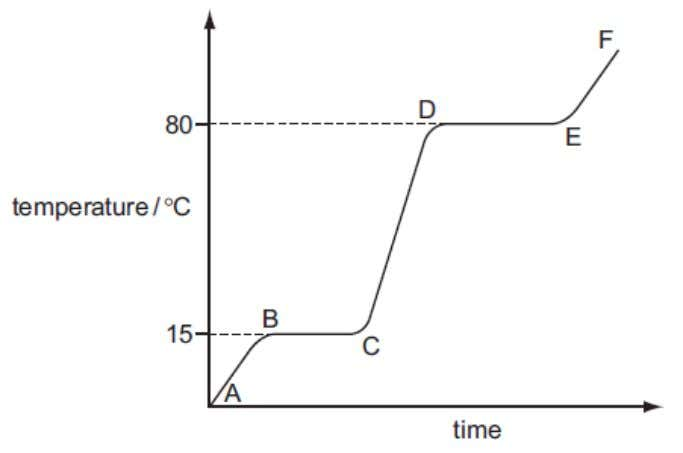 diagram shows a heating curve for a sample of compound X. (a) Is X a solid,