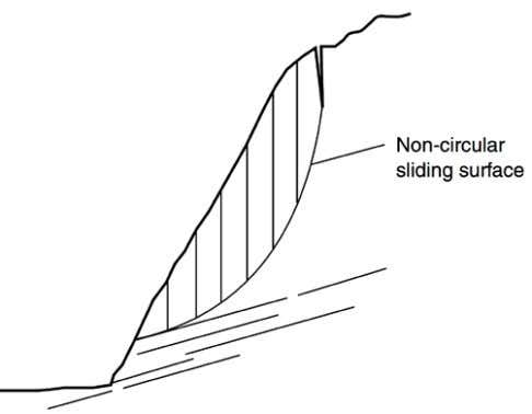 Module 8 : Rock slope stability (a) (b) Figure 8.11: The shape of typical sliding surfaces: