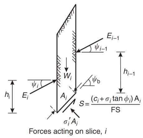 then it is also satisfied for the entire sliding mass. Figure 8.12: Forces acting on a
