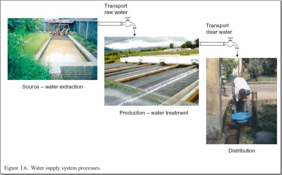 Water supply system process