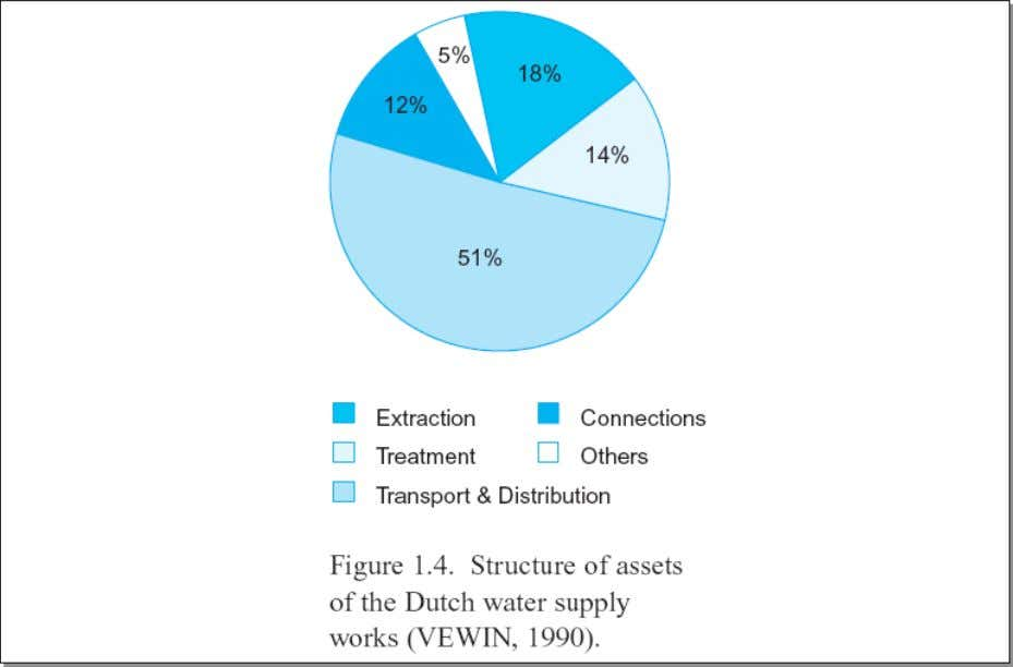 How the Dutch gives importance to water supply
