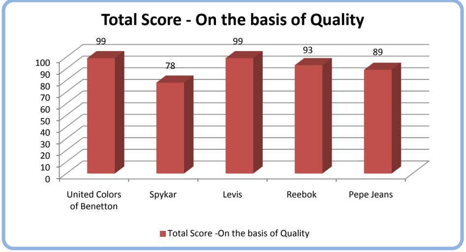 Total Score - On the basis of Quality 99 99 93 89 100 78 90
