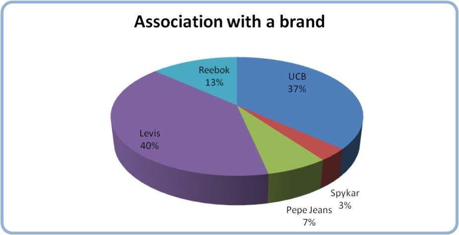 prefer to be associated with. The results were as follows: From the above graph we can