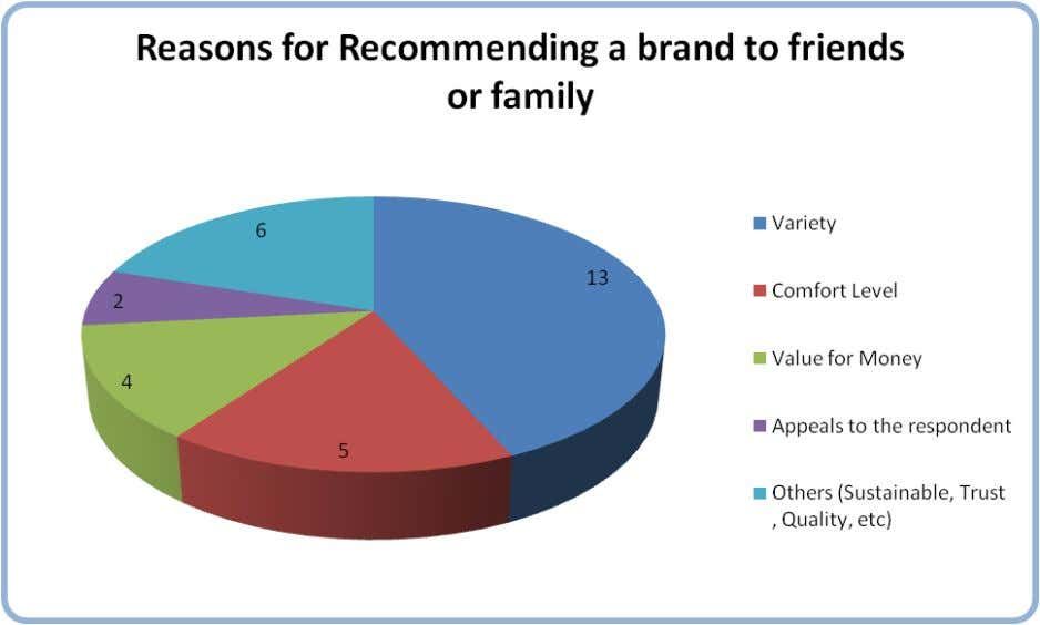 to family and friends. UCB stands second here (8 out of 30). The reasons for recommending