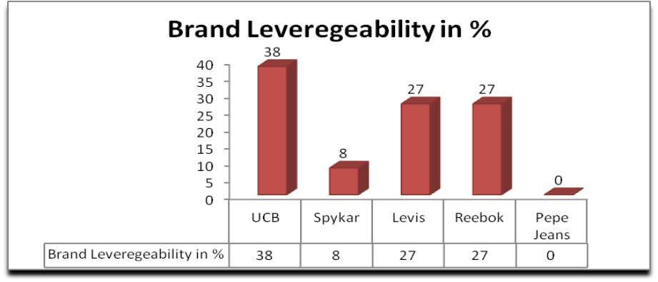 be given) The responses were favourable for UCB. The following graph shows that UCB enjoys the